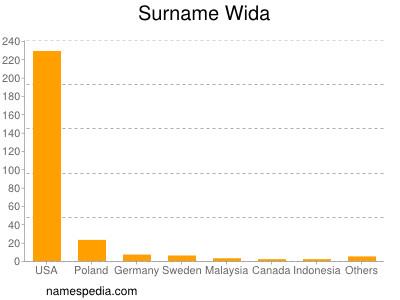 Surname Wida