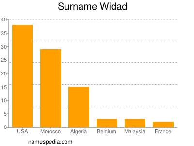 Surname Widad