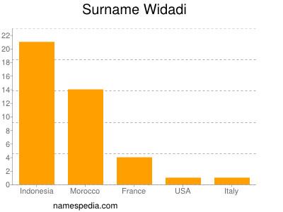 Surname Widadi