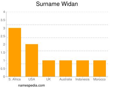 Surname Widan