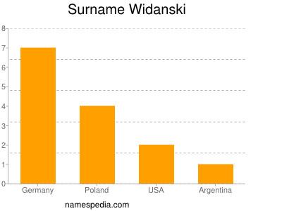 Surname Widanski