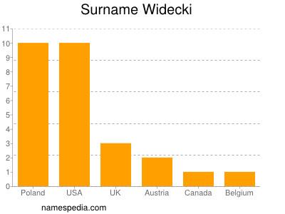 Surname Widecki
