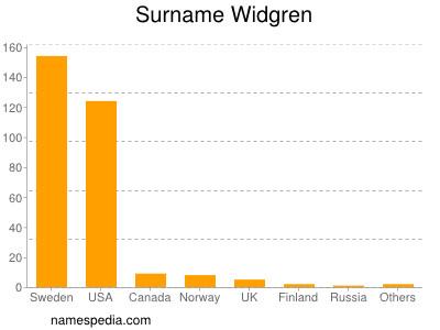 Surname Widgren