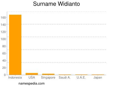 Surname Widianto