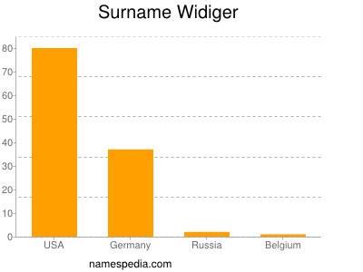 Surname Widiger