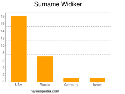 Surname Widiker