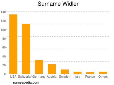 Surname Widler