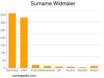 Surname Widmaier