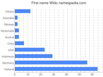 Vornamen Wido