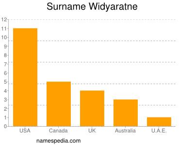 nom Widyaratne