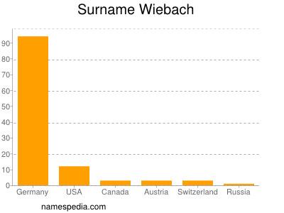 Surname Wiebach