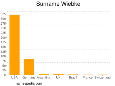 Surname Wiebke
