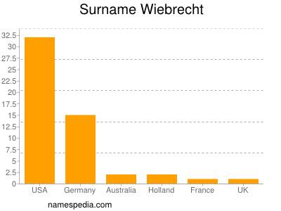 Surname Wiebrecht