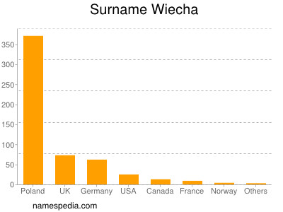 Surname Wiecha