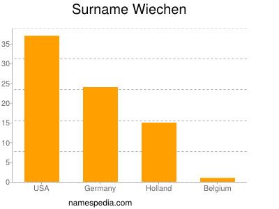 Surname Wiechen