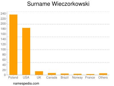Surname Wieczorkowski