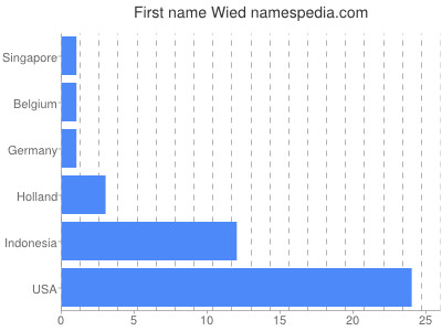 Given name Wied