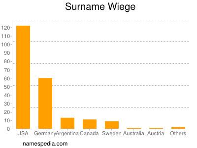 Surname Wiege