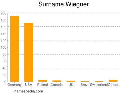 Surname Wiegner