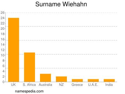 Surname Wiehahn