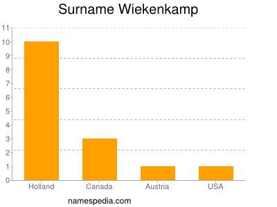 Surname Wiekenkamp