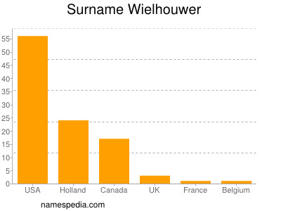 Surname Wielhouwer