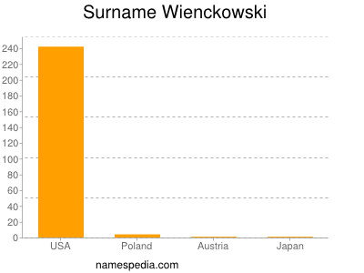 Familiennamen Wienckowski