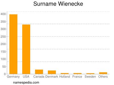 nom Wienecke
