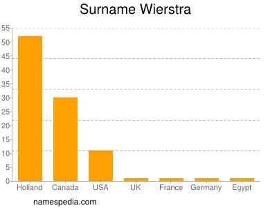 Surname Wierstra