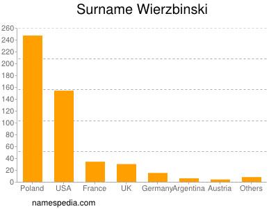Surname Wierzbinski