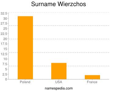 Surname Wierzchos