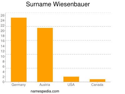 Surname Wiesenbauer