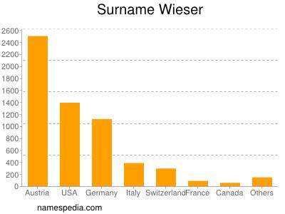 Surname Wieser
