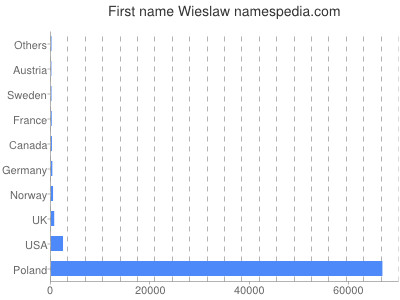 Given name Wieslaw