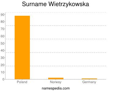 Surname Wietrzykowska