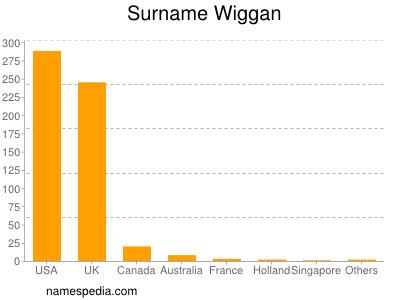 Surname Wiggan