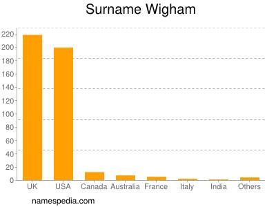 Surname Wigham