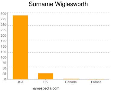 Surname Wiglesworth