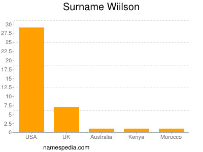 Surname Wiilson