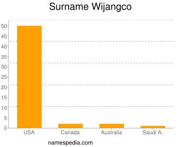 Surname Wijangco