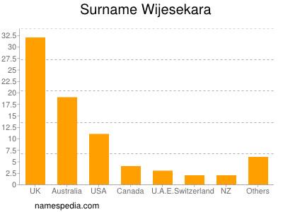 Surname Wijesekara