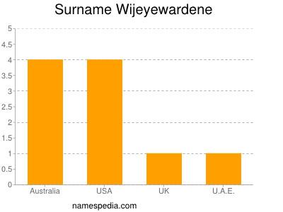 Surname Wijeyewardene
