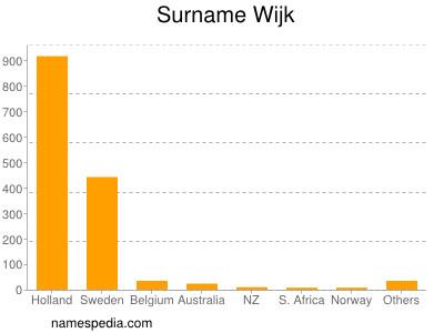 Surname Wijk