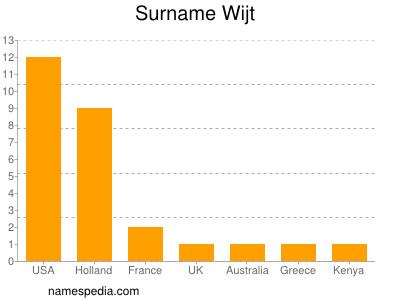 Surname Wijt