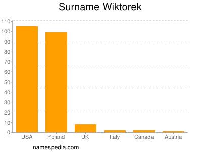Surname Wiktorek