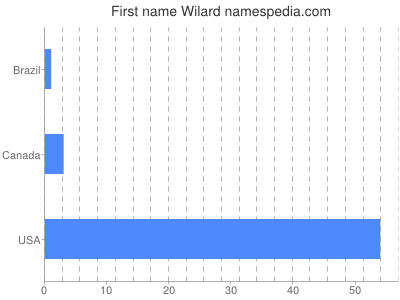 Given name Wilard