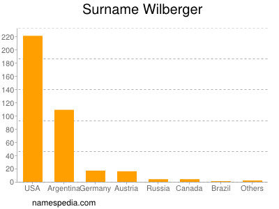 Surname Wilberger