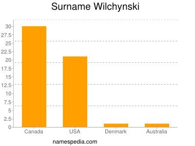 Surname Wilchynski