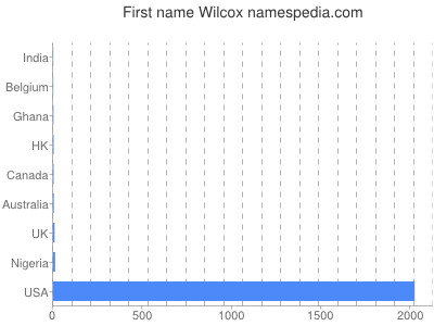 Given name Wilcox