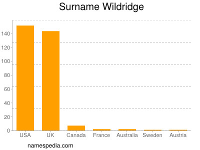 Surname Wildridge